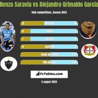 Renzo Saravia vs Alejandro Grimaldo Garcia h2h player stats