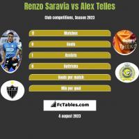 Renzo Saravia vs Alex Telles h2h player stats