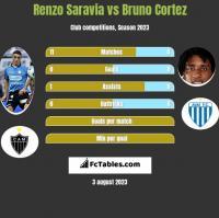 Renzo Saravia vs Bruno Cortez h2h player stats