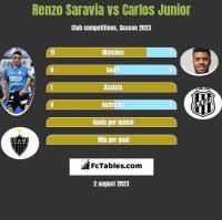 Renzo Saravia vs Carlos Junior h2h player stats
