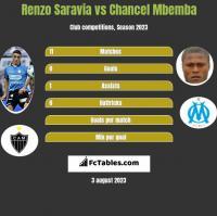 Renzo Saravia vs Chancel Mbemba h2h player stats
