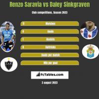 Renzo Saravia vs Daley Sinkgraven h2h player stats