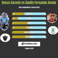 Renzo Saravia vs Danilo Fernando Avelar h2h player stats