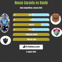 Renzo Saravia vs David Braz h2h player stats