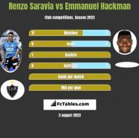 Renzo Saravia vs Emmanuel Hackman h2h player stats