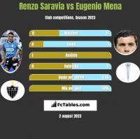Renzo Saravia vs Eugenio Mena h2h player stats