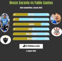 Renzo Saravia vs Fabio Santos h2h player stats
