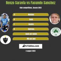 Renzo Saravia vs Facundo Sanchez h2h player stats