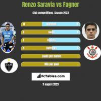 Renzo Saravia vs Fagner h2h player stats