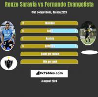 Renzo Saravia vs Fernando Evangelista h2h player stats