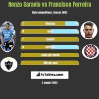 Renzo Saravia vs Francisco Ferreira h2h player stats