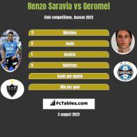 Renzo Saravia vs Geromel h2h player stats