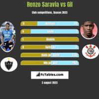 Renzo Saravia vs Gil h2h player stats