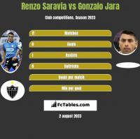 Renzo Saravia vs Gonzalo Jara h2h player stats
