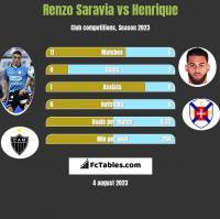 Renzo Saravia vs Henrique h2h player stats