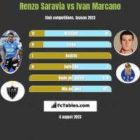 Renzo Saravia vs Ivan Marcano h2h player stats