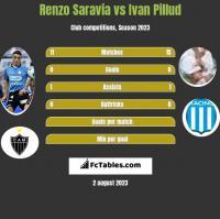 Renzo Saravia vs Ivan Pillud h2h player stats
