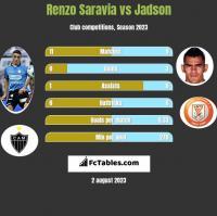 Renzo Saravia vs Jadson h2h player stats