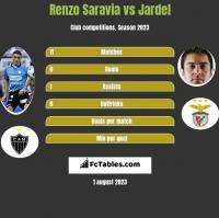 Renzo Saravia vs Jardel h2h player stats