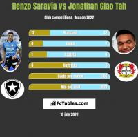 Renzo Saravia vs Jonathan Glao Tah h2h player stats