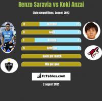 Renzo Saravia vs Koki Anzai h2h player stats