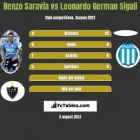 Renzo Saravia vs Leonardo German Sigali h2h player stats