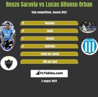 Renzo Saravia vs Lucas Alfonso Orban h2h player stats