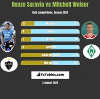 Renzo Saravia vs Mitchell Weiser h2h player stats