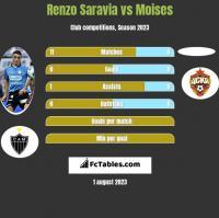 Renzo Saravia vs Moises h2h player stats