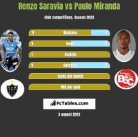 Renzo Saravia vs Paulo Miranda h2h player stats