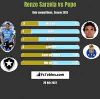 Renzo Saravia vs Pepe h2h player stats