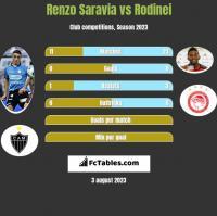 Renzo Saravia vs Rodinei h2h player stats