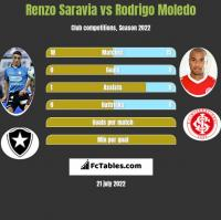 Renzo Saravia vs Rodrigo Moledo h2h player stats