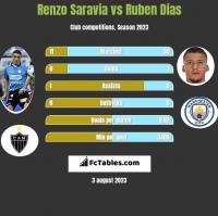 Renzo Saravia vs Ruben Dias h2h player stats