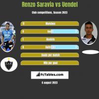 Renzo Saravia vs Uendel h2h player stats