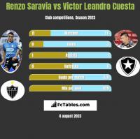 Renzo Saravia vs Victor Leandro Cuesta h2h player stats