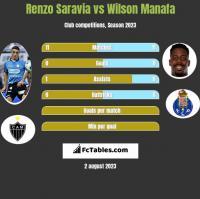 Renzo Saravia vs Wilson Manafa h2h player stats
