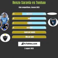 Renzo Saravia vs Tonhao h2h player stats