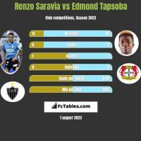 Renzo Saravia vs Edmond Tapsoba h2h player stats