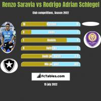 Renzo Saravia vs Rodrigo Adrian Schlegel h2h player stats
