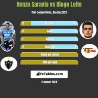 Renzo Saravia vs Diogo Leite h2h player stats