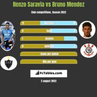 Renzo Saravia vs Bruno Mendez h2h player stats