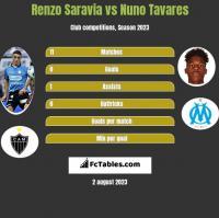 Renzo Saravia vs Nuno Tavares h2h player stats