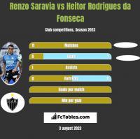 Renzo Saravia vs Heitor Rodrigues da Fonseca h2h player stats