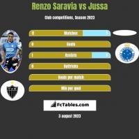 Renzo Saravia vs Jussa h2h player stats