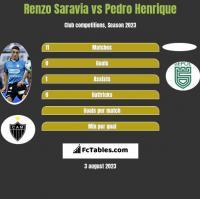 Renzo Saravia vs Pedro Henrique h2h player stats