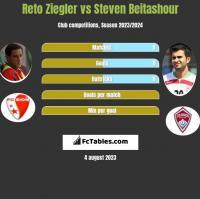 Reto Ziegler vs Steven Beitashour h2h player stats