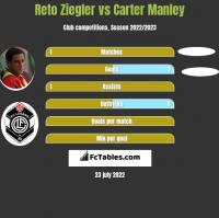 Reto Ziegler vs Carter Manley h2h player stats