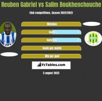 Reuben Gabriel vs Salim Boukhenchouche h2h player stats