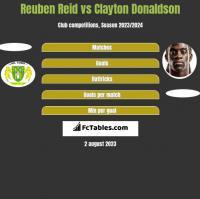 Reuben Reid vs Clayton Donaldson h2h player stats